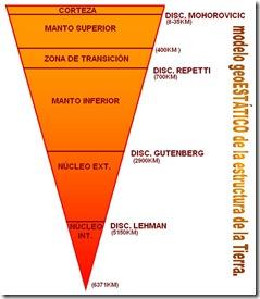 Geostático de la estructura de la tierra